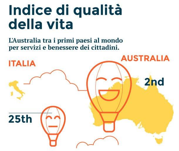 Italia vs Australia: Indice di qualità della vita