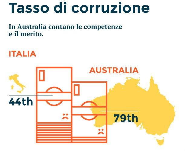 Italia vs Australia: Tasso di Corruzione