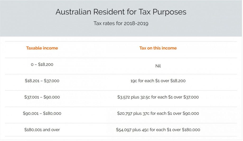 Australian Resident for tax purposes