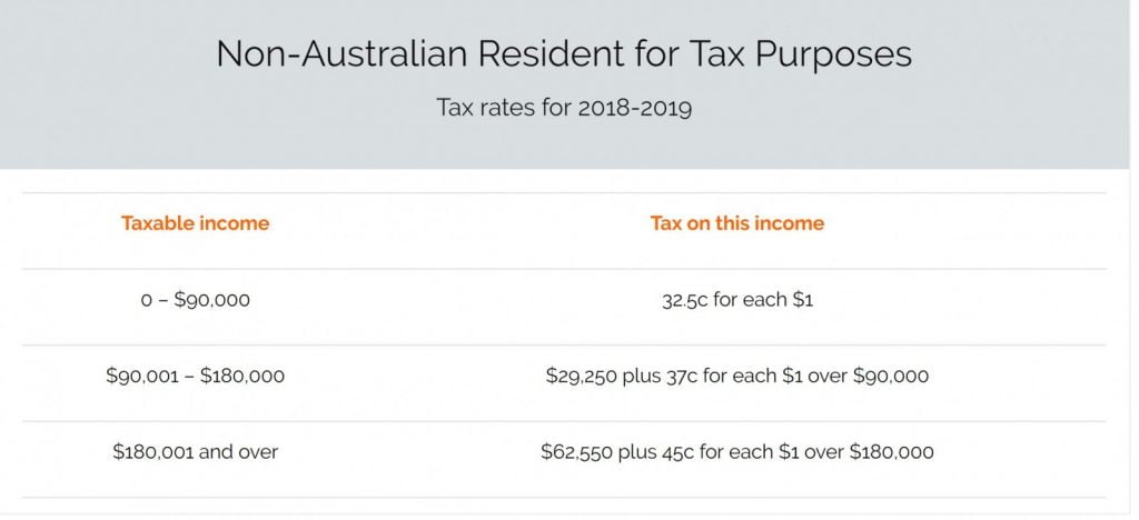 Non Australian Resident for tax purposes